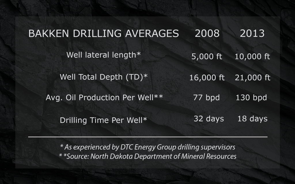 Drilling-Stats-Table3-1024x639